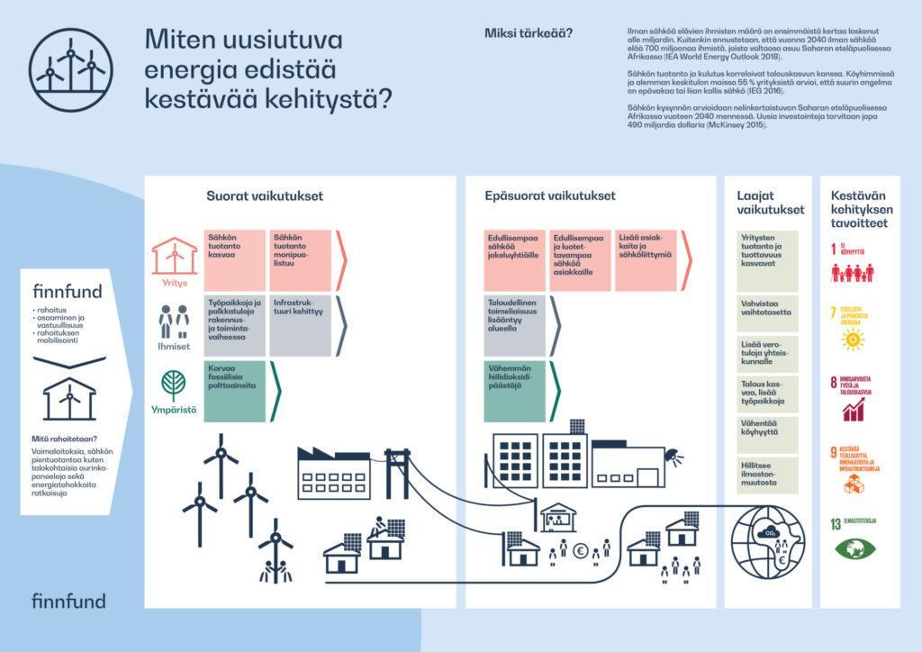 Miten uusiutuva energia edistää kestävää kehitystä?