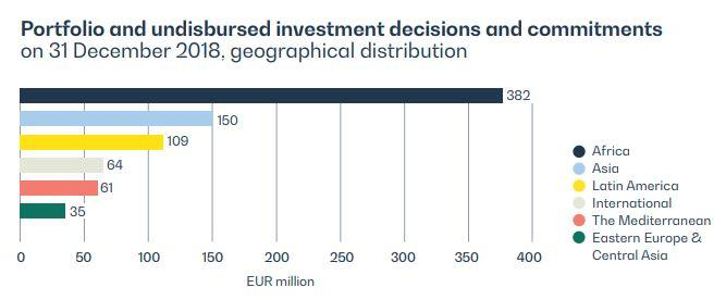 Portofolio and undisbursed iInvestment decisions by geography 31122018