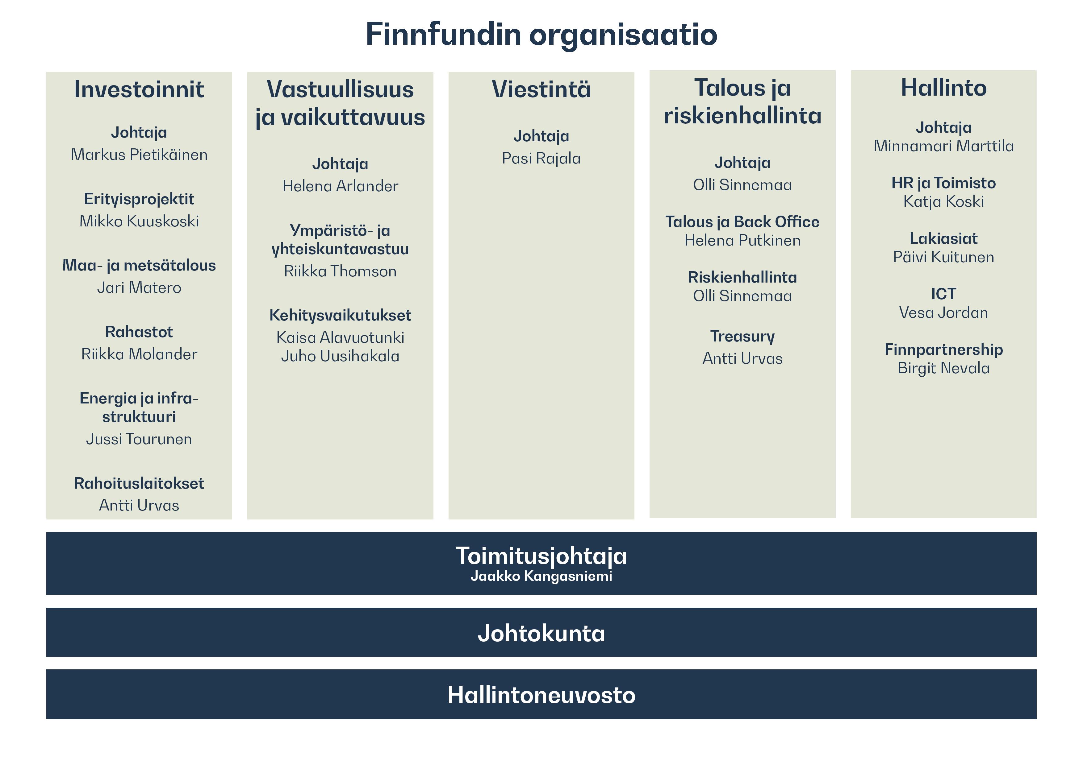Finnfundin organisaatiorakenne