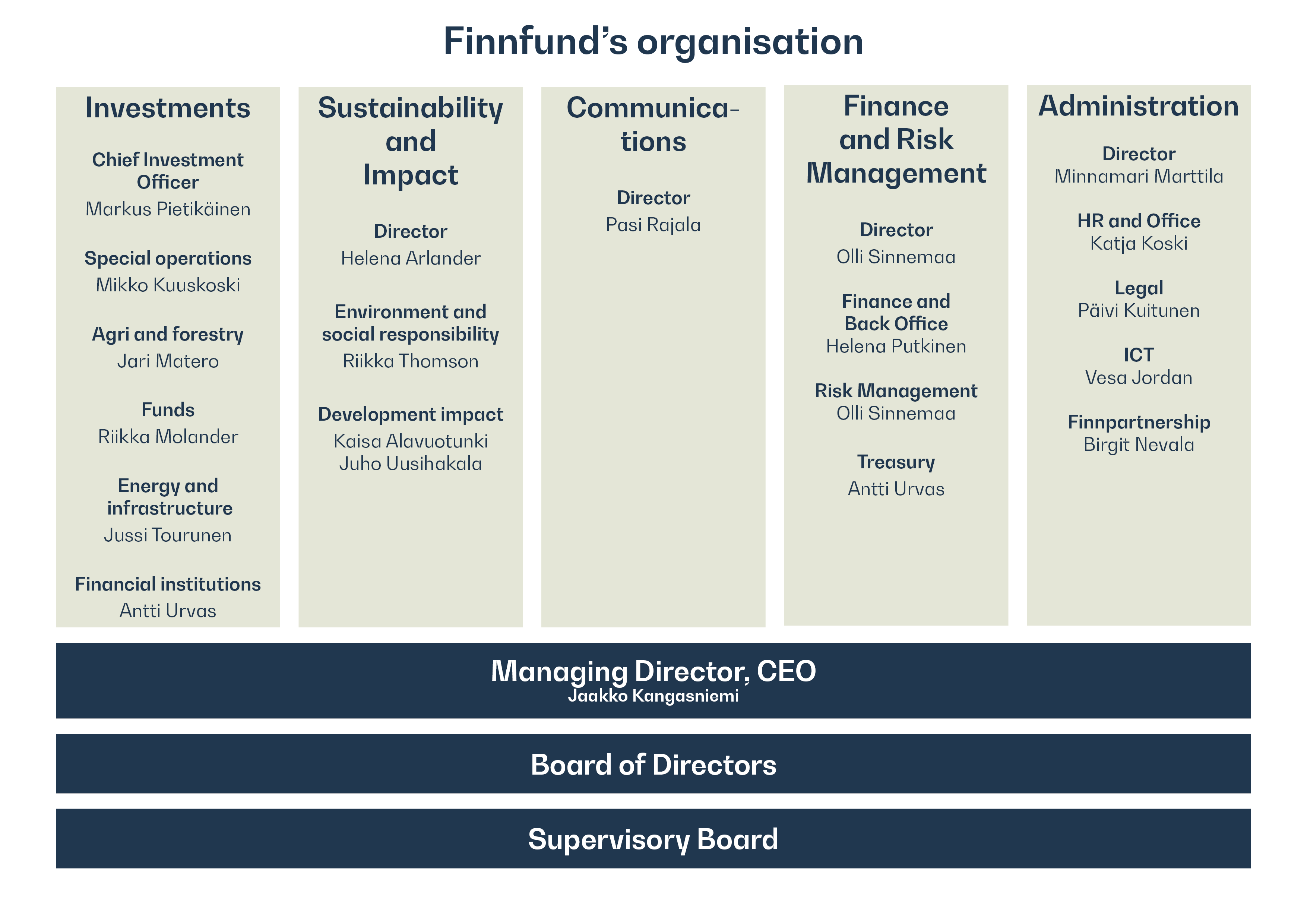 Finnfund's organisational structure