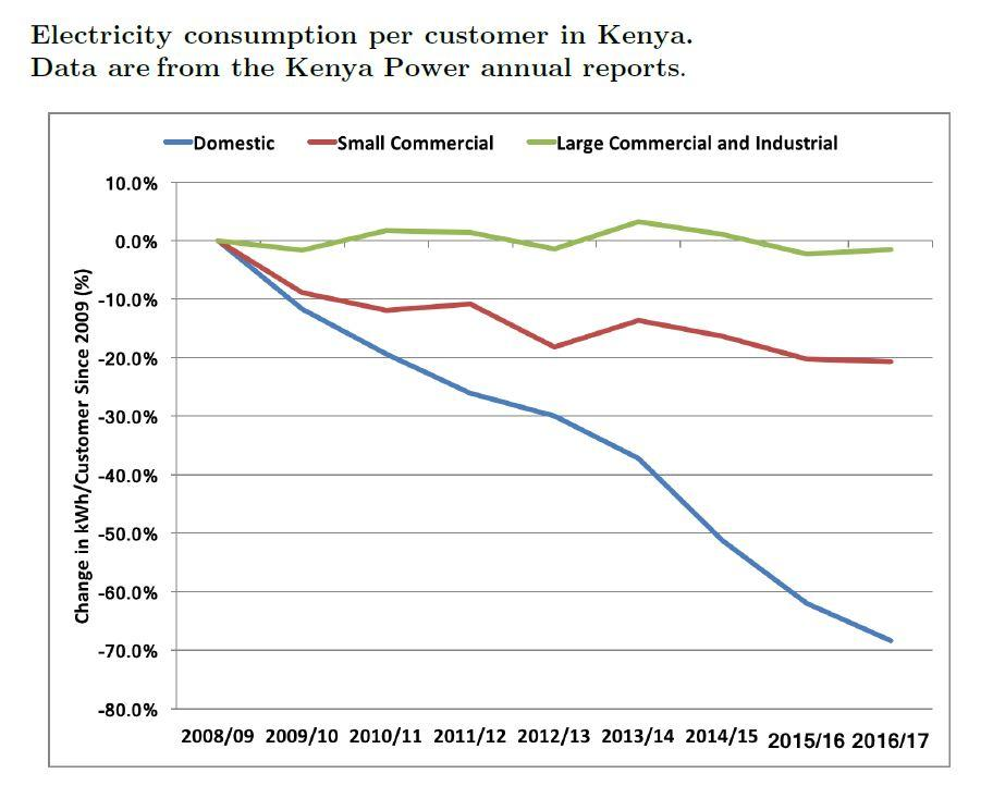 Electricity consumption per customer in Kenya. Data from Kenya Power. Source: Taneja (2018)