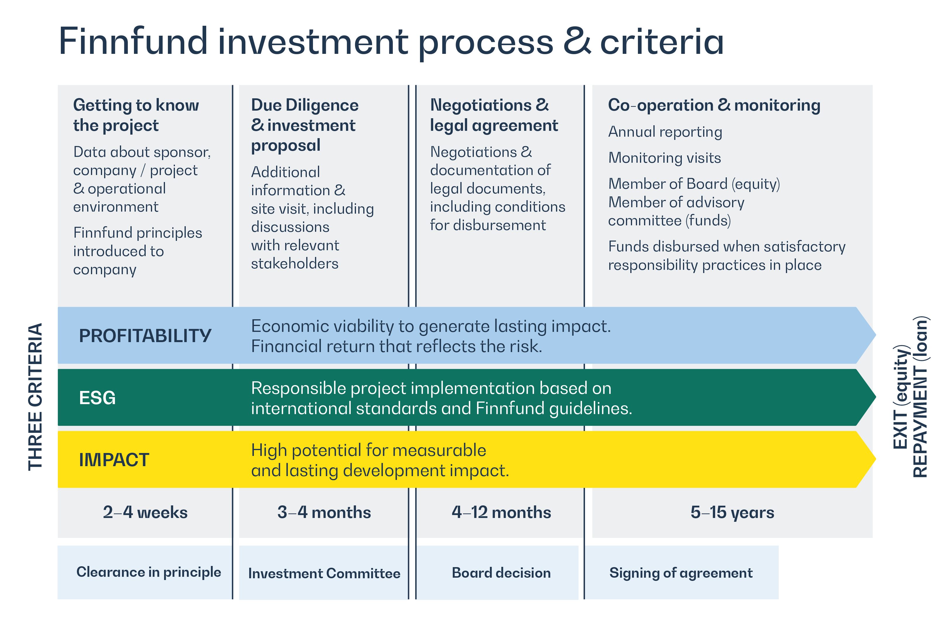 Finnfund investment process