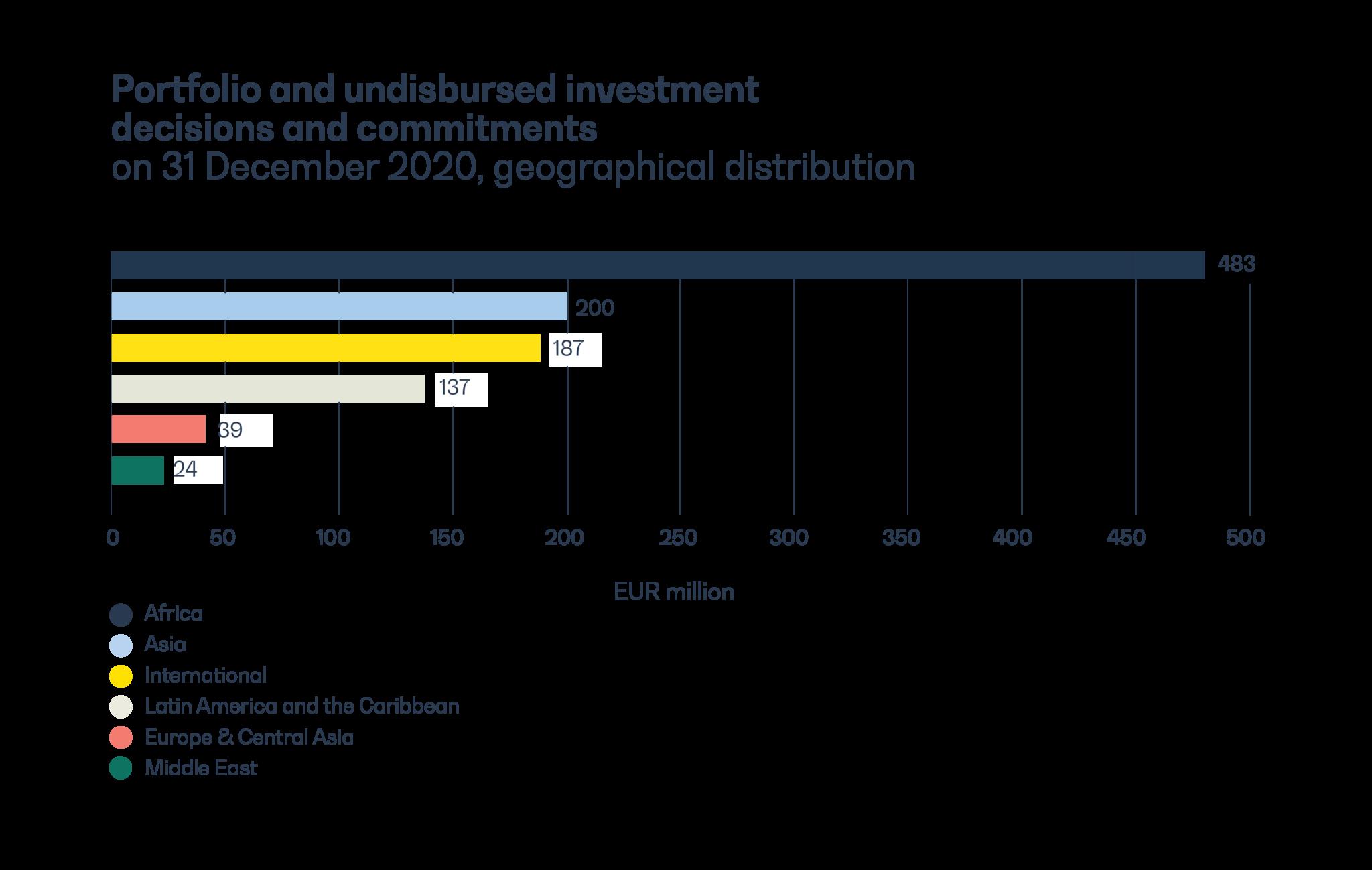Diagram presenting portfolio and commitments in 2020