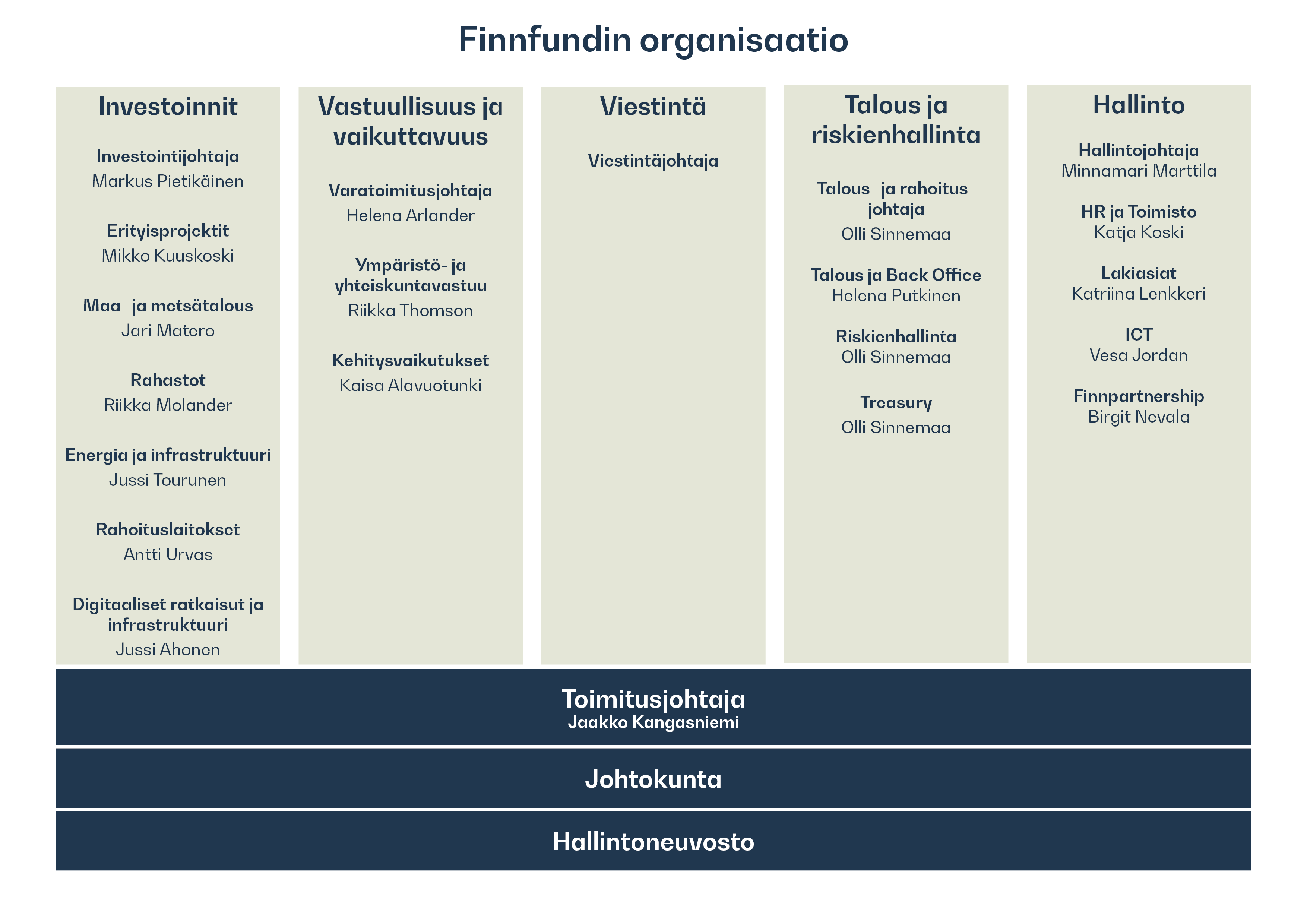 kuva organisaatiorakenteesta