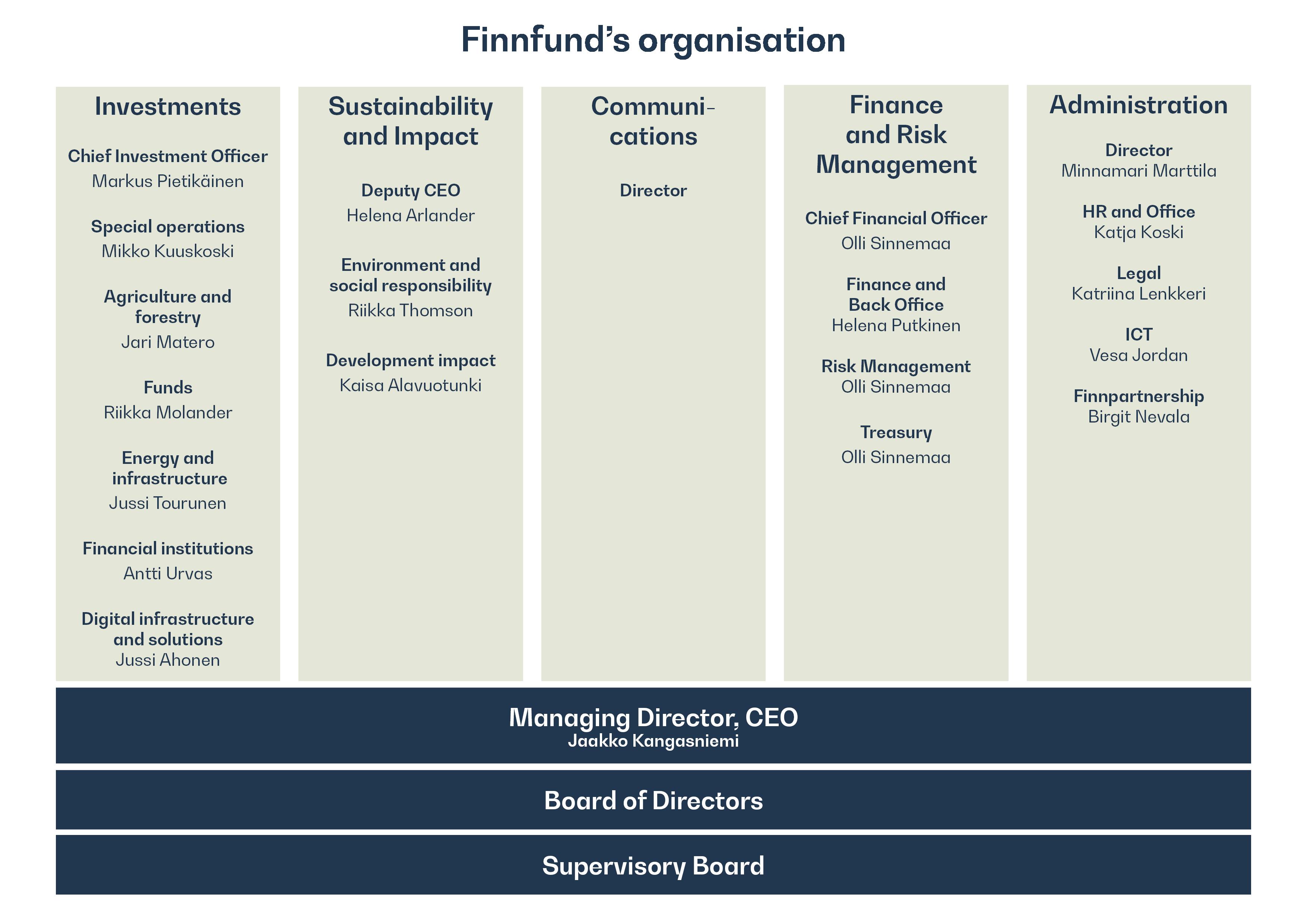infographic organisation