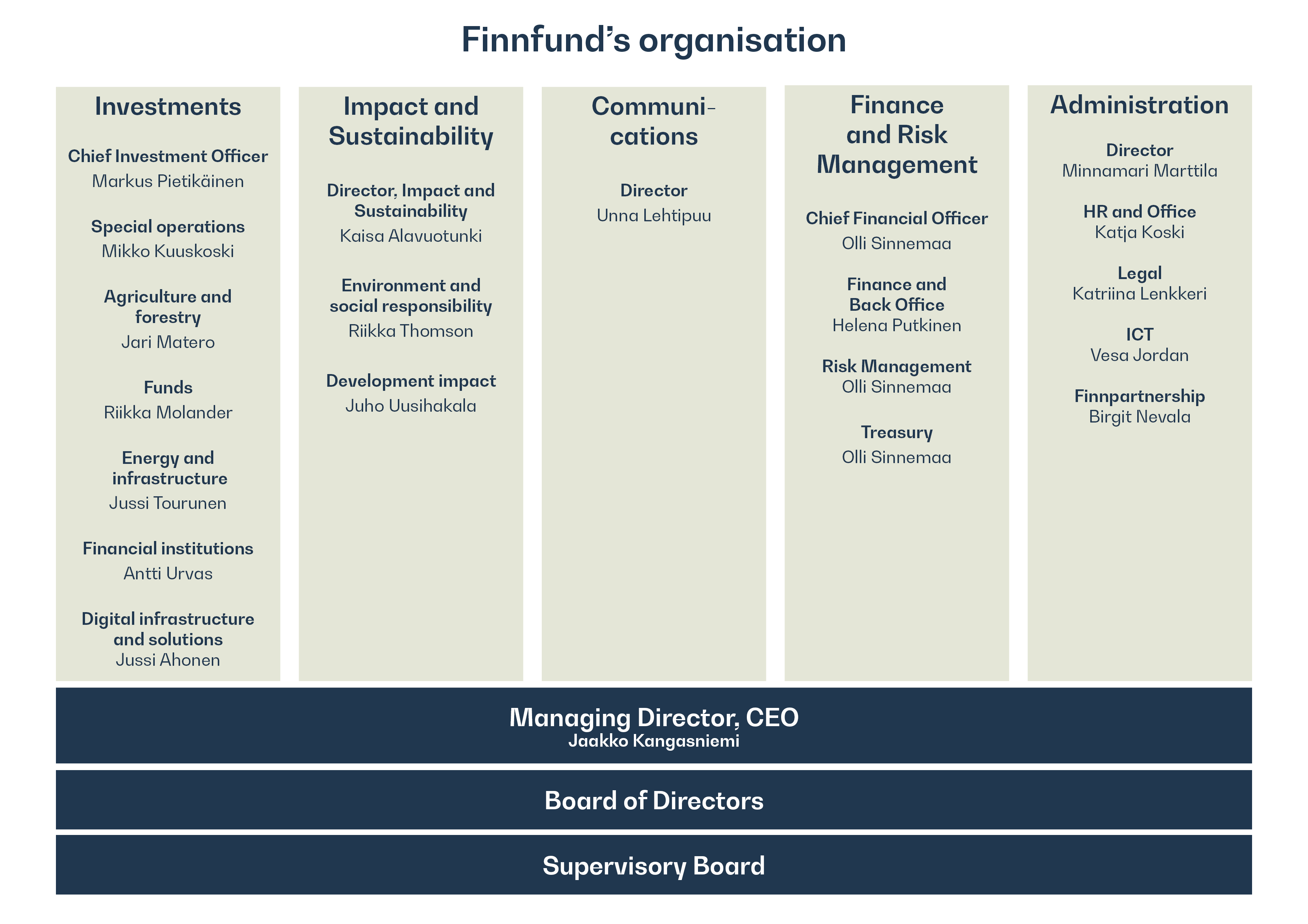 organisation chart stating names of departments and their directors